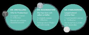 DemoäDerm 3 Phasen Anwendung