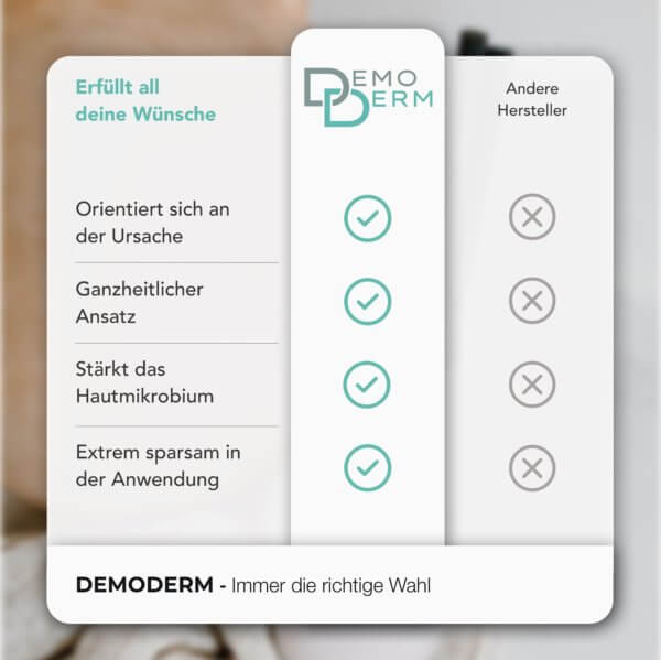 DemoDerm Rosacea Basis Pflege - Vergleich