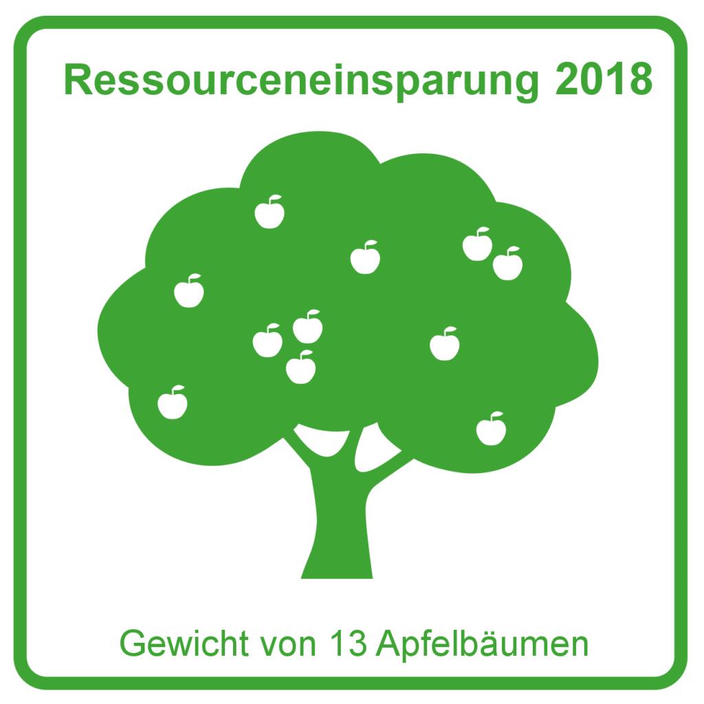 Ressourceneinsparung_2018