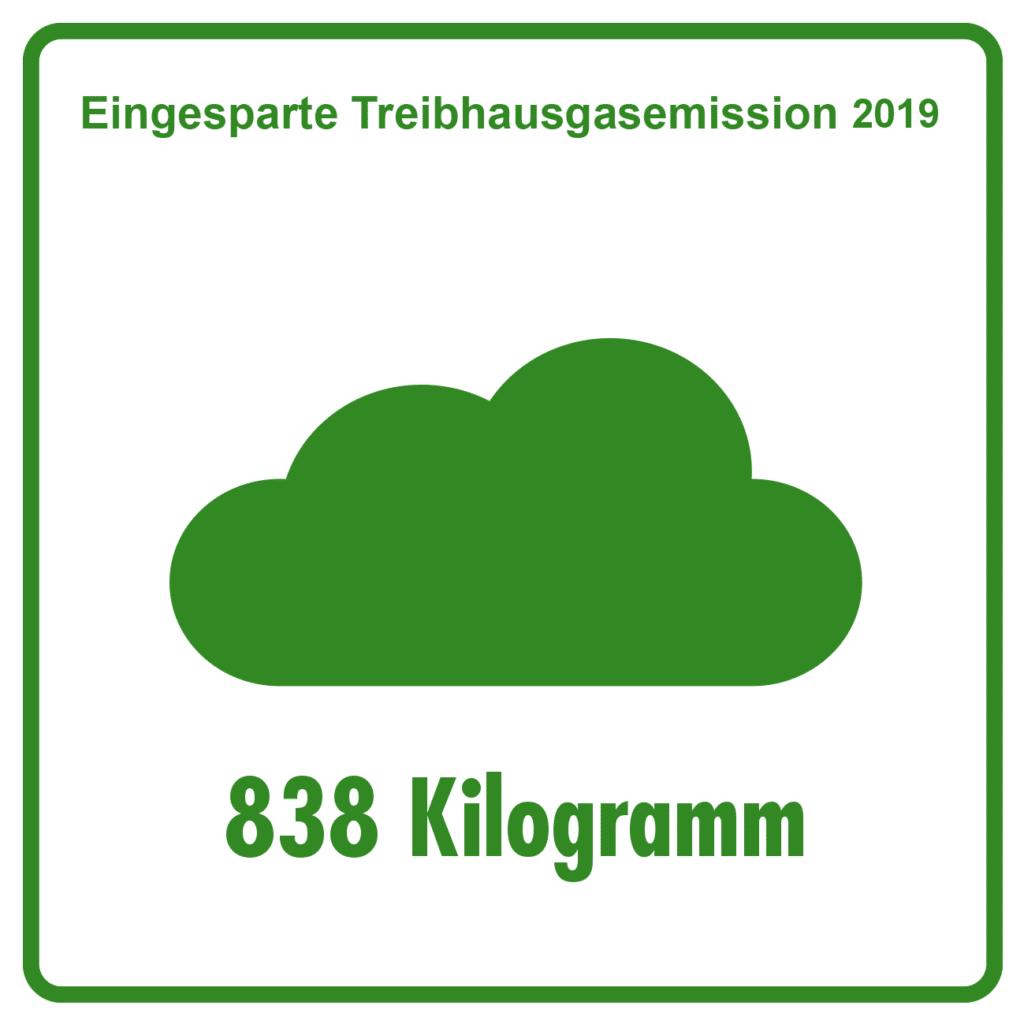Emission_2019